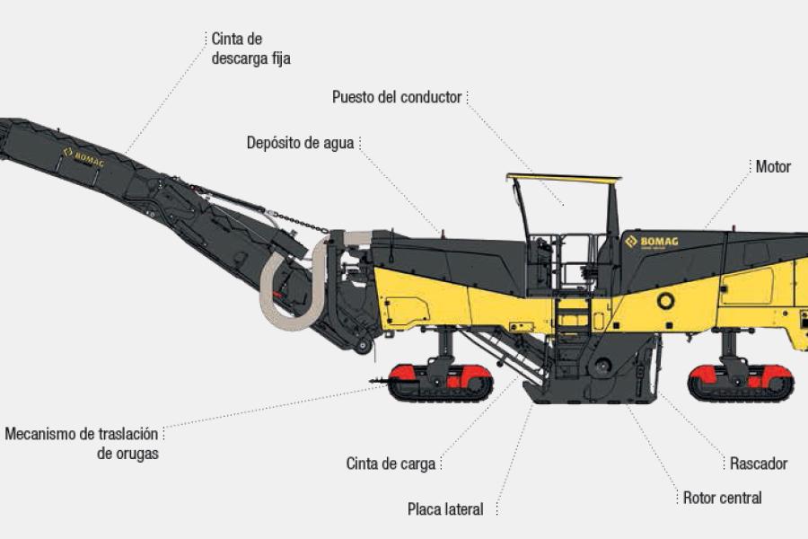 Diferencias entre fresadoras de rotor central y rotor trasero