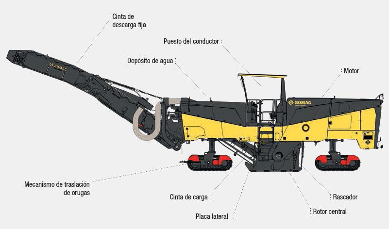 fresadoras rotor central