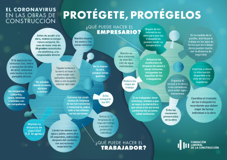 Coronavirus: recomendaciones para protegerte en la obra